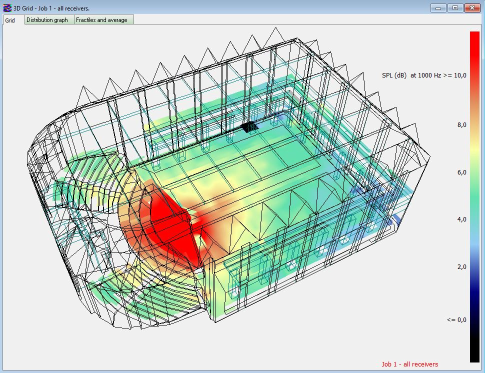 Room Acoustics Simulations and Measurements | Software | ODEON A/S