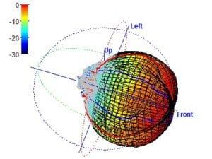 Directivity balloon