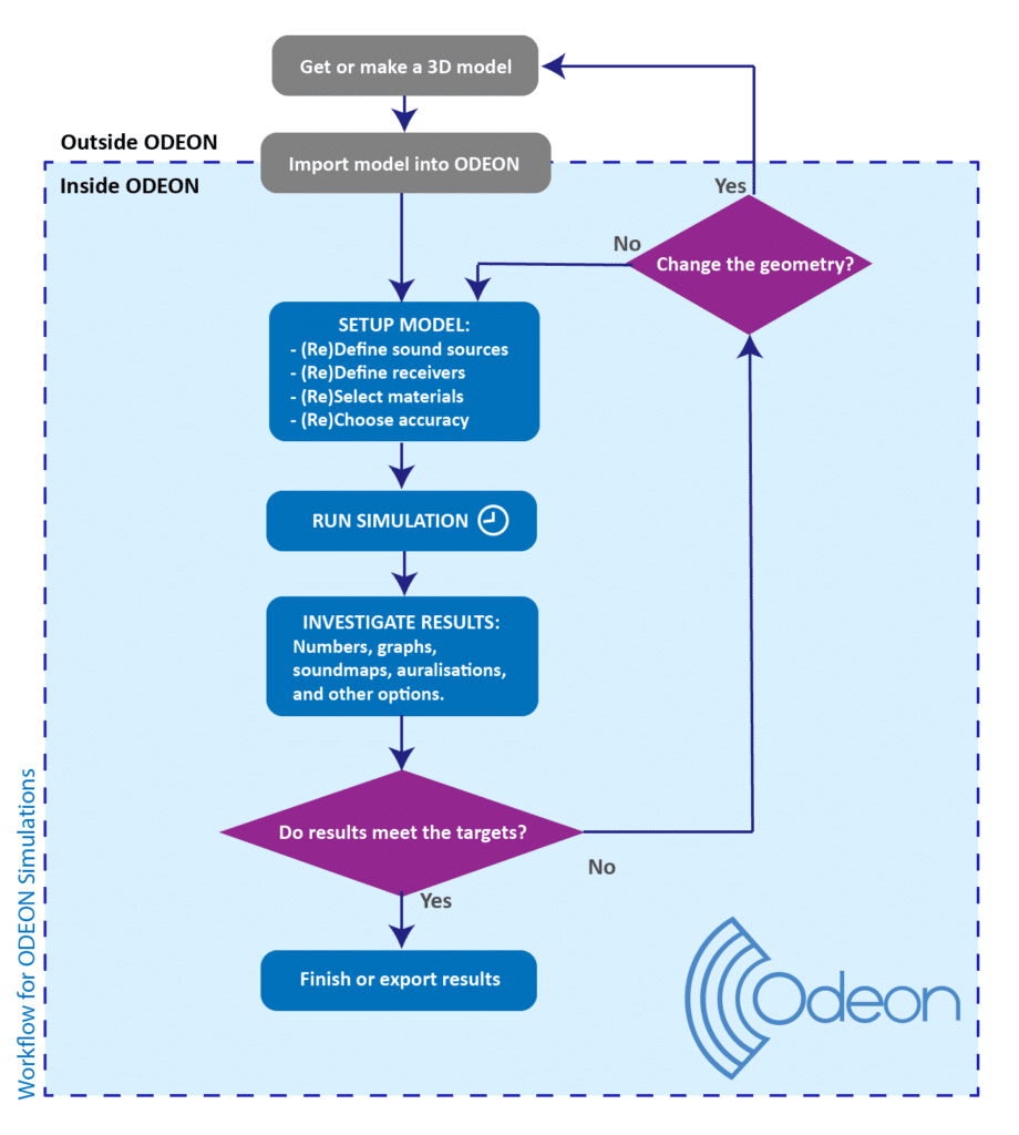 ODEON workflow