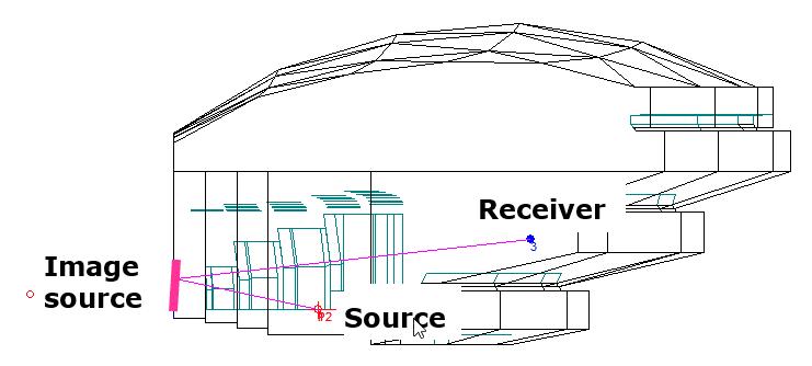 image source method