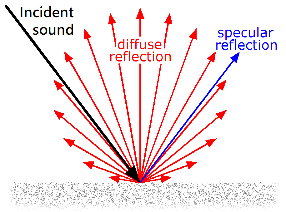 specular and diffuse sound reflection