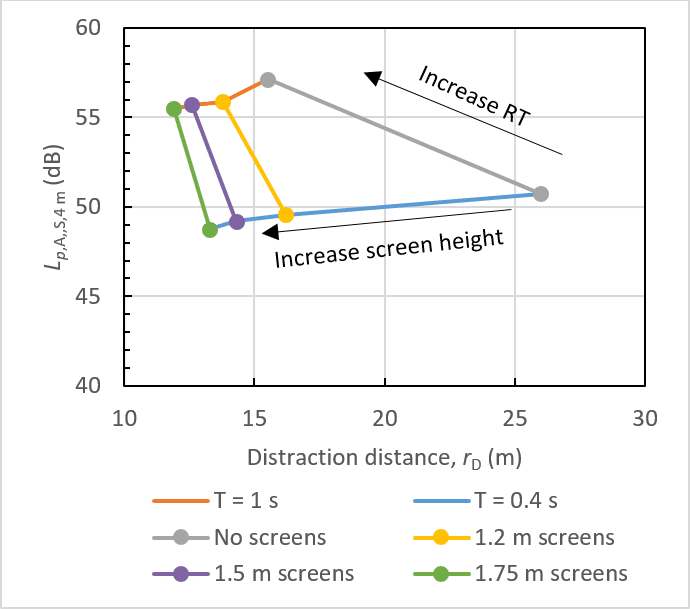 Level in function of distraction distance